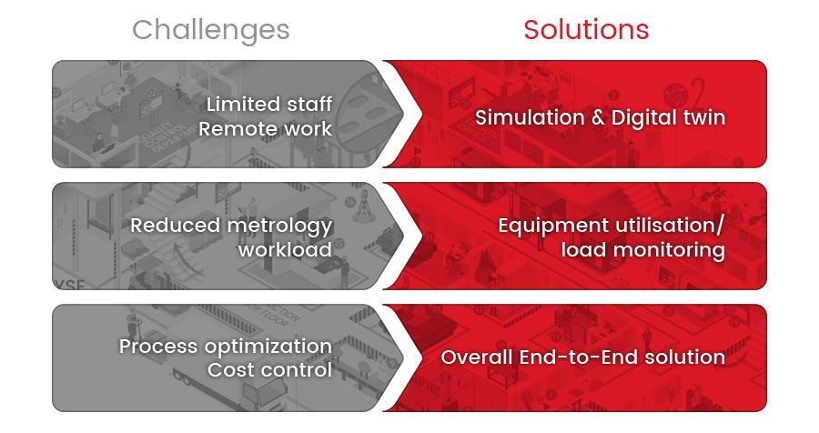IT- End-to-End 3D Metrology as a way to grow and adapt to these COVID times 2